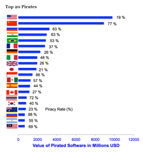 Capture Software Pirate Statistics